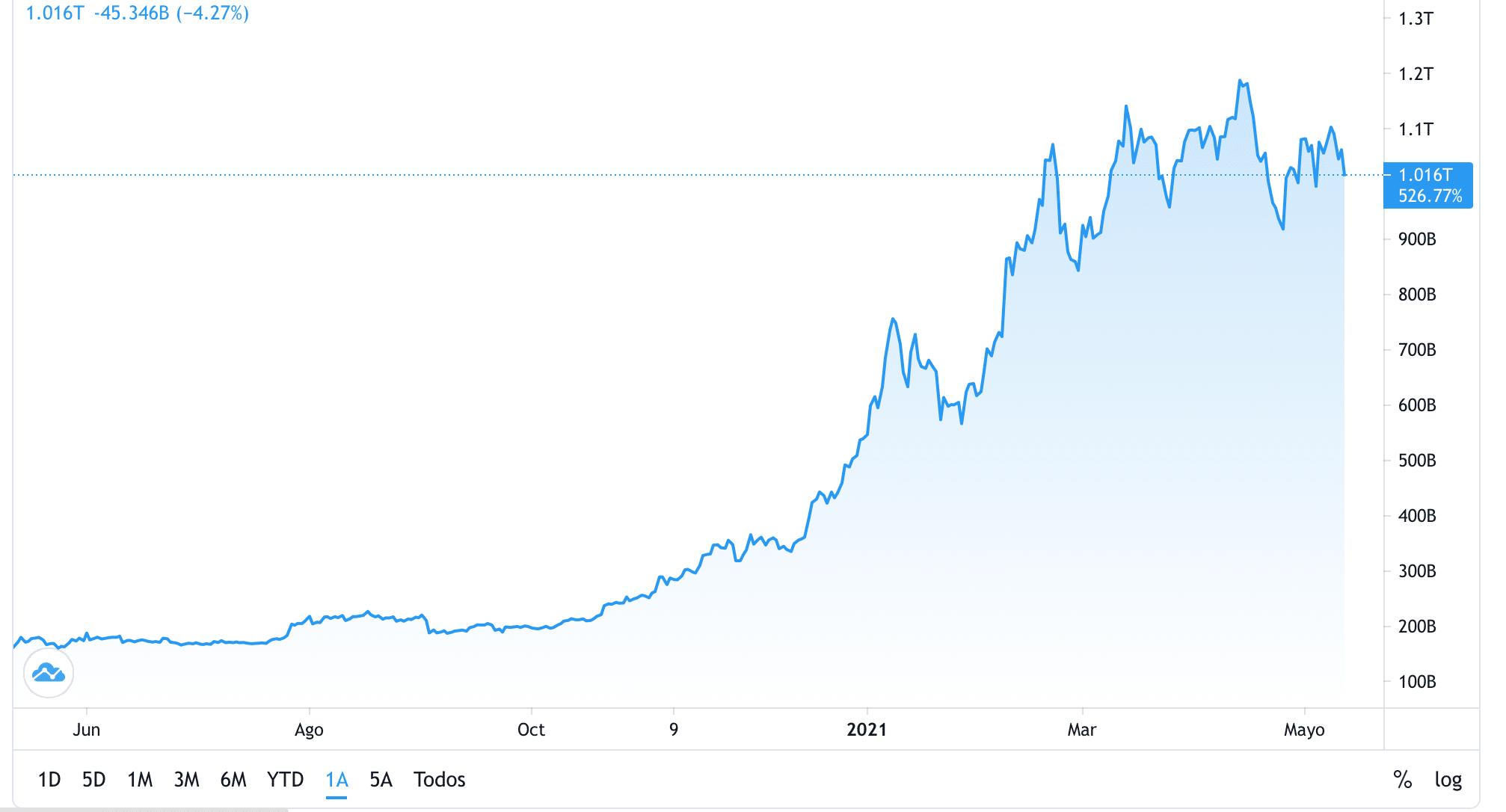 btc bogăție bittrex bitcoin markets