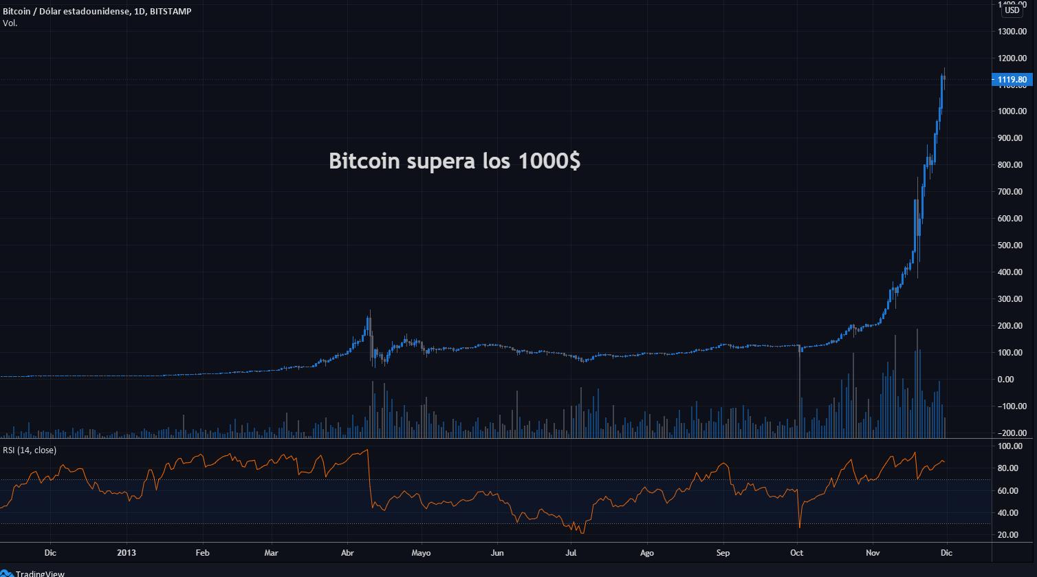 Ethereum poate depăși BTC-ul dacă se ridică peste 1500 USD