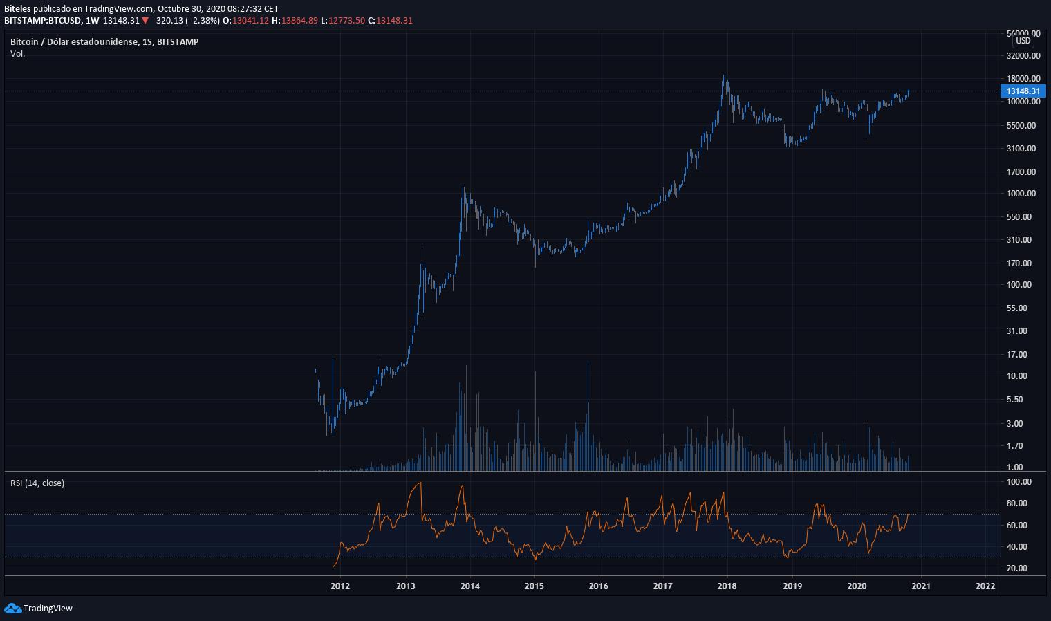 come avviare bitcoin trading filippine ruud feltkamp bitcoin trader