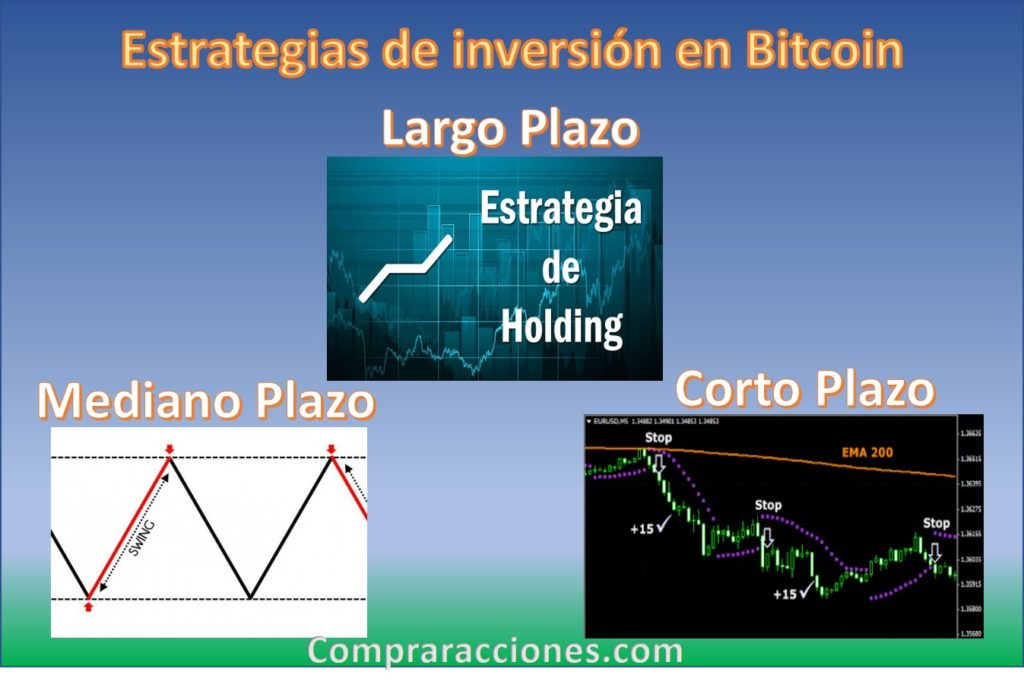 Estrategias de inversion