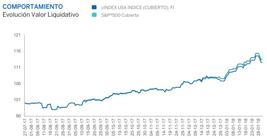 Fondo indexado BBVA