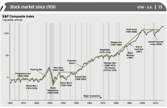 Stock markets history