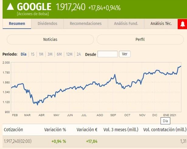 Grafica de Google