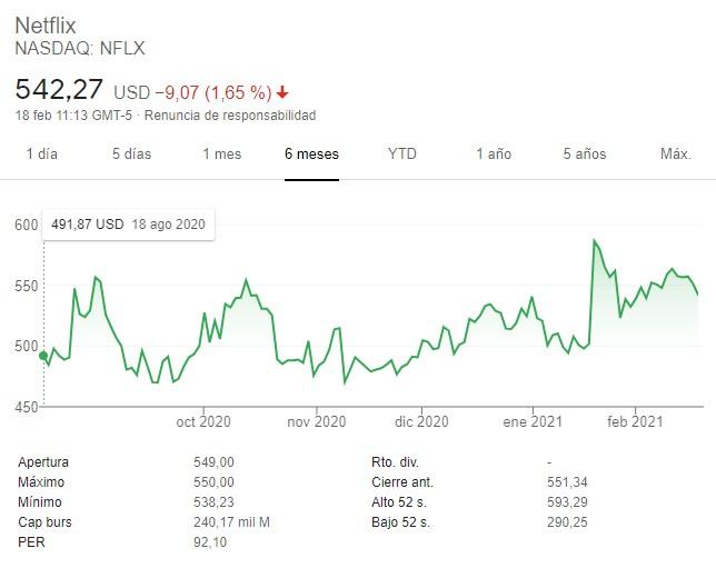 Cotización y precio actual de acciones Netflix