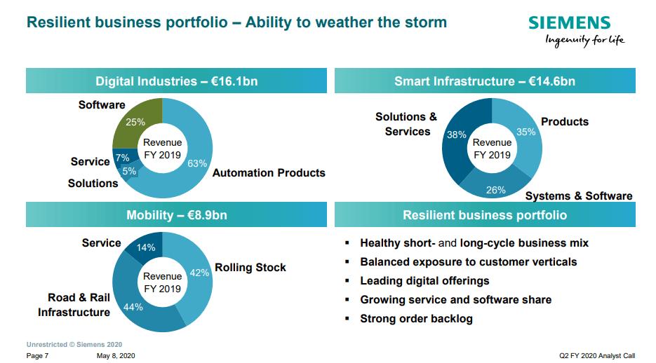 Por qué invertir en Siemens