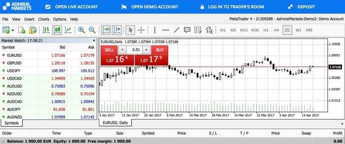 admiral markets cuenta demo