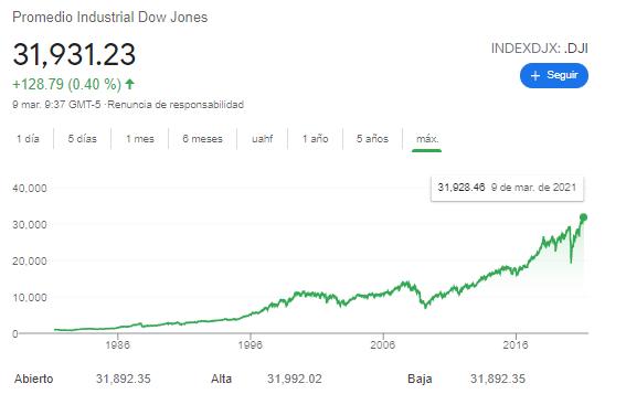 Wyniki indeksu Dow Jones
