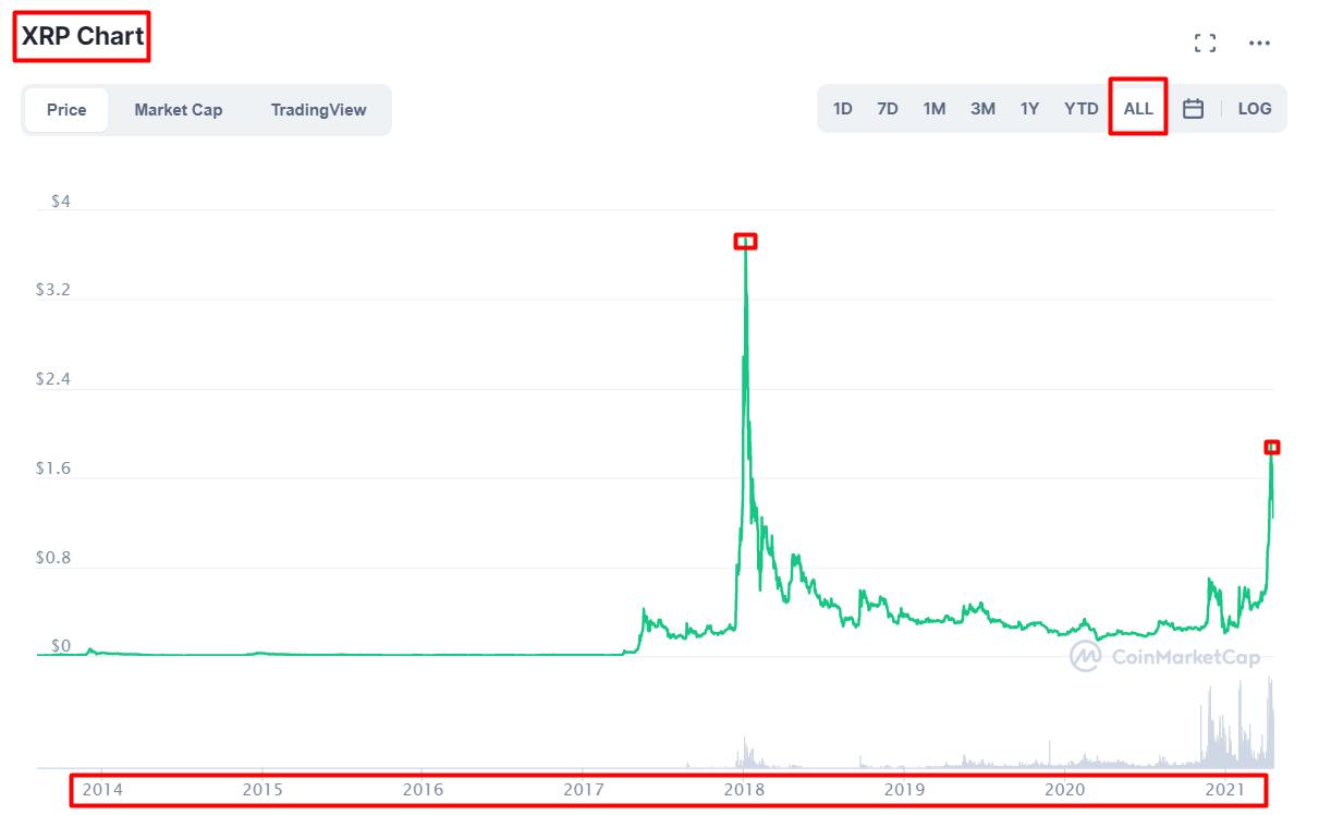 ripple prediccion precio